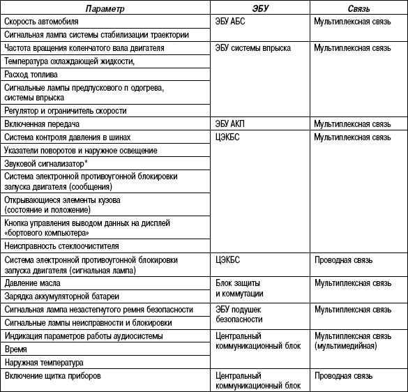 Параметры и связь между ЭБУ и