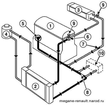 3 – радиатор отопителя;